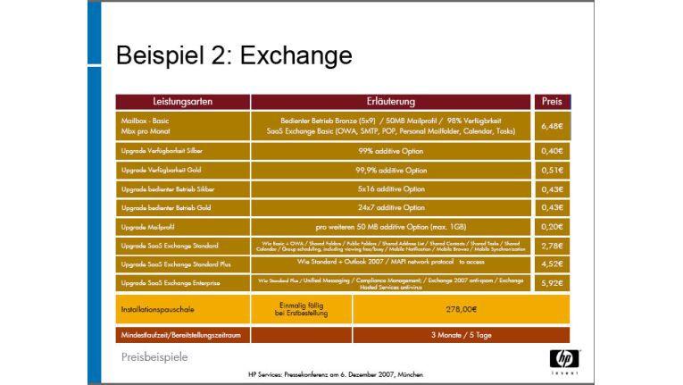 Hosting-Kosten für Exchange.