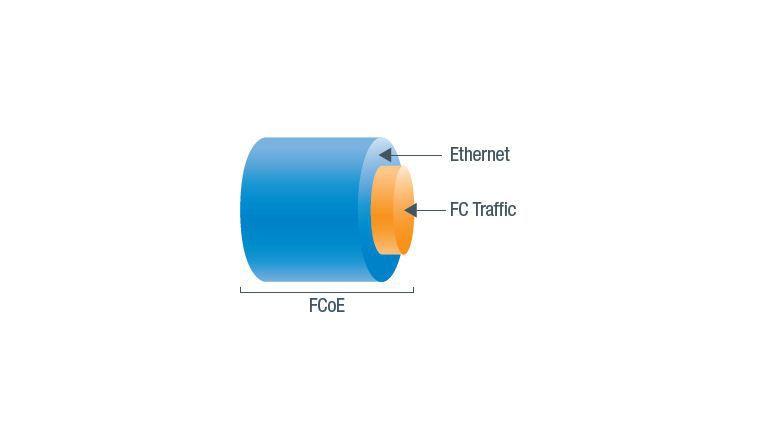 Eingepackt: FCoE verpackt FC-Frames in Ethernet-Pakete und schickt diese über standardisierte Netzwerkverbindungen.