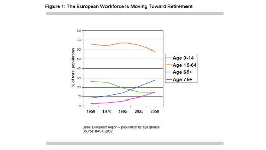 Die erwartete Entwicklung auf dem europäischen Arbeitsmarkt.