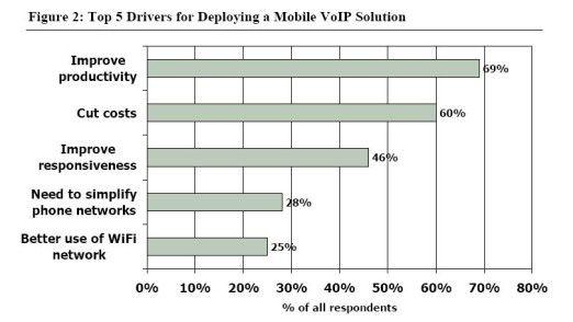 Treiber für Mobile VoIP