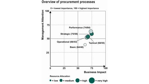 Beim Einkauf bekommen Performance-Prozesse die größte Aufmerksamkeit. Arm dran sind die grundlegenden Prozesse, für die zudem wenig Ressourcen bereitgestellt werden.