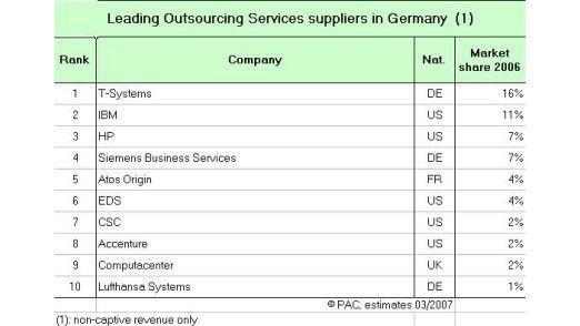 Top Ten der Outsourcing-Dienstleister für den deutschen Markt.