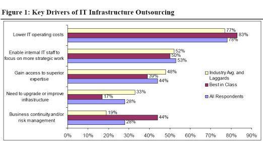 Treiber für IT-Outsourcing