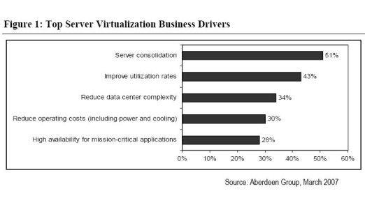 Server-Virtualisierung: Business-Treiber im Überblick.
