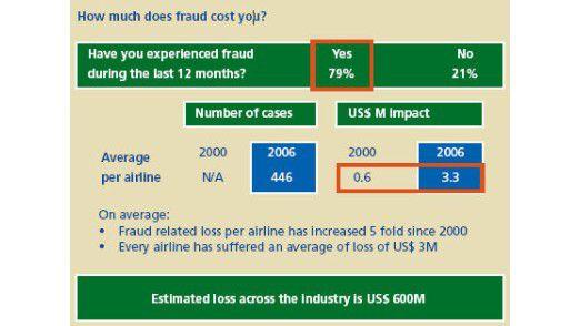 Wegen unzureichender IT-Sicherheit verlieren Airlines pro Jahr 600 Millionen US-Dollar durch Kreditkartenbetrug.