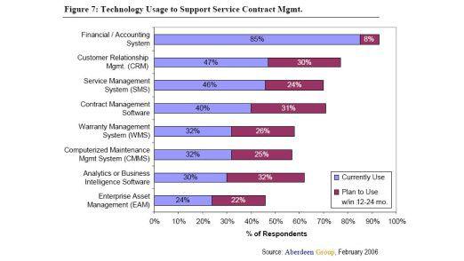 Software-Anwendungen unterstützen eine effiziente Verwaltung von Service-Verträgen, werden jedoch zu wenig eingesetzt.