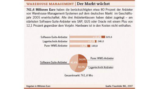 Warehouse Management: Der Markt wächst.