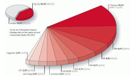 Top Ten der IT-Dienstleister in Deutschland.