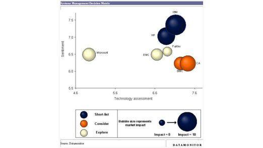 Bei Lösungen für das System-Management ist IBM klarer Marktführer, gefolgt von HP und CA.