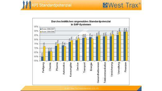 Unternehmen nutzen oft nicht die bereits im SAP-Standard vorhandenen Transaktionen.