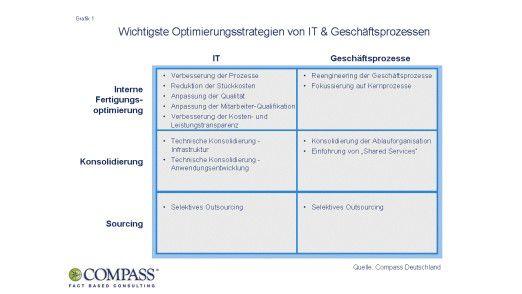 Bei den Optimierungsstrategien setzen sich IT und Business noch unterschiedliche Ziele.