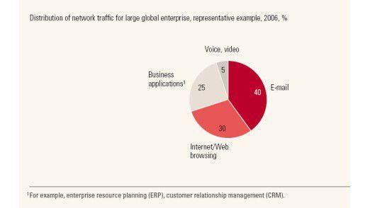 95 Prozent der Inhalte, die in den Netzen transportiert werden, brauchen kein MPLS.