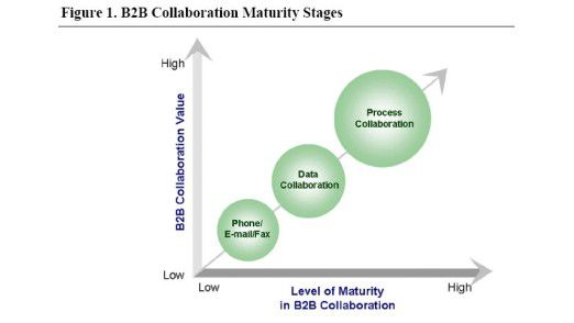 Reifungsprozess von B2B-Collaboration