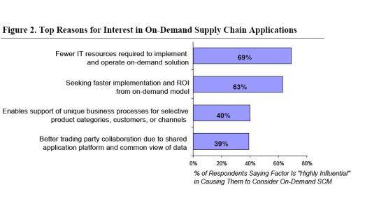 Erwartete Vorteile von On-Demand-Lösungen