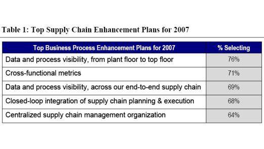 Prioritäten beim Supply Chain Management.