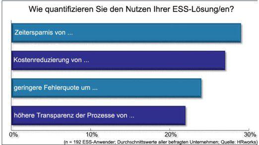 CIOs erwarten von ESS vor allem Zeitersparnis.