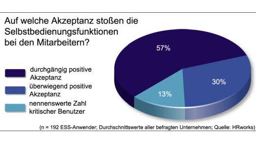 Die Mitarbeiter nehmen ESS mehrheitlich gut an.