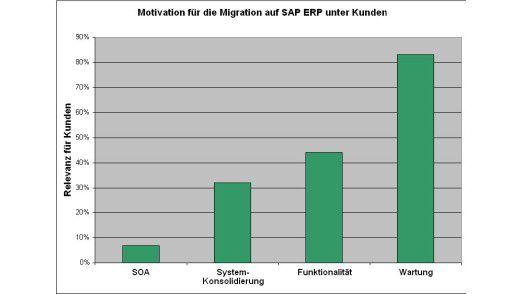 Das Auslaufen der Wartung gilt als Hauptargument für die Migration auf SAP ERP.