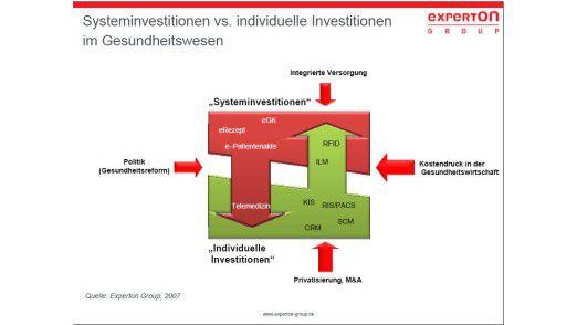 Systematische und individuelle Investitionen greifen ineinander über.