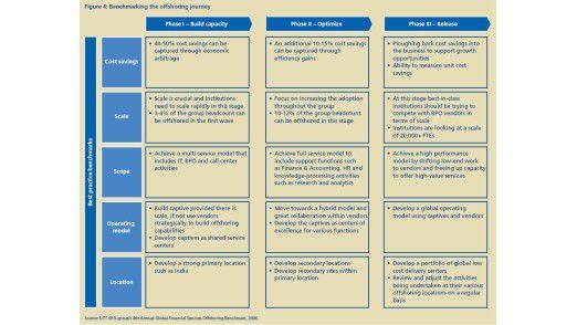 Blick auf einen - nach Angaben von Deloitte - gelungenen Offshoring-Plan.