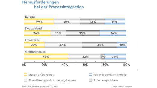 Die Herausforderungen bei der Prozess-Integration werden von IT-Managern in den einzelnen europäischen Ländern unterschiedlich beurteilt.