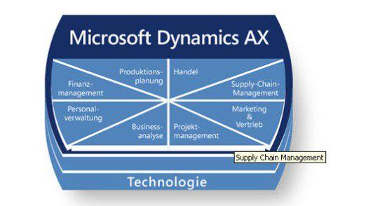 Dynamics AX bildet Geschäftsprozesse abteilungsübergreifend ab und integriert Kunden, Lieferanten sowie Geschäftspartner.
