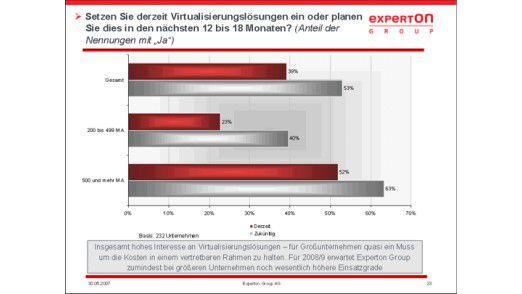 Dass bereits viele Unternehmen Virtualisierungslösungen planen, zeigt die Grafik der Experton Group.