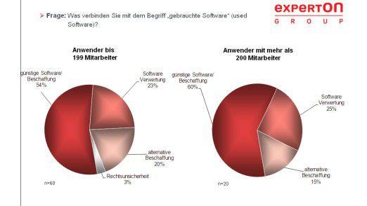 Die günstige Beschaffung steht bei Software aus zweiter Hand im Vordergrund.