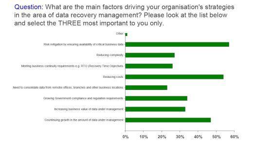 Die CA-Studie benennt die wichtigsten Treiber im Daten Recovery Management.