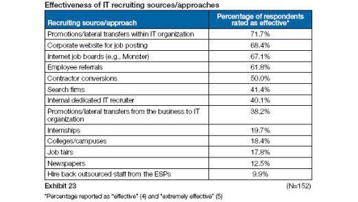 Beförderungen sowie interne und externe Job-Portale sind besonders effektiv im Recruiting-Prozess.
