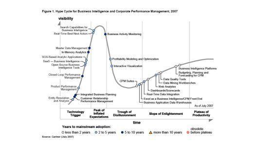 Die verschiedenen BI-Technologien und ihre Positionierung
