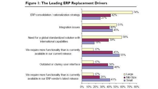 Die Treiber für das Ersetzen von ERP-Systemen.