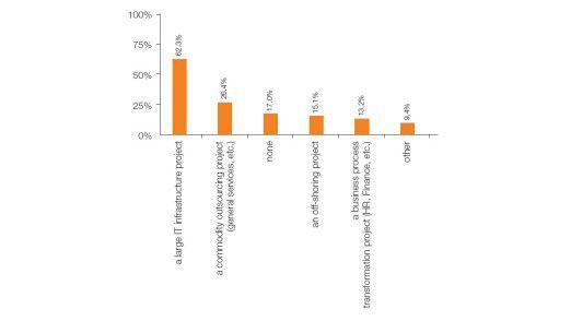 Blick auf die Bereiche, die europäische Unternehmen auslagern.