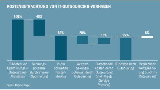 Outsourcing: Beispielhafte Betrachtung nach Roland Berger
