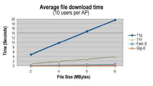 So lange dauert es in den verschiedenen Netzen, eine Datei herunterzuladen.