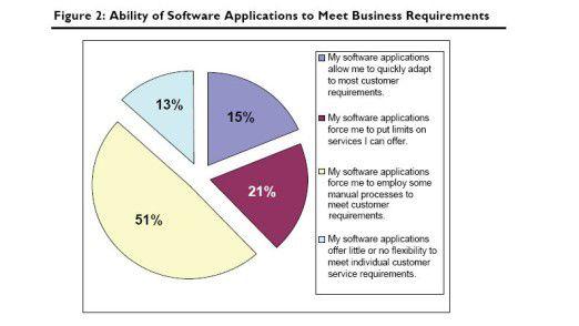 Bei den meisten Unternehmen haben noch Software im Einsatz, die wenig flexibel ist und sich nicht an geschäftliche Anforderungen anpassen lässt.