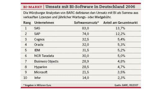 BI-Markt: Umsatz mit BI-Software in Deutschland 2006.