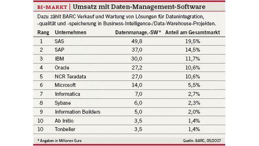 BI-Markt: Umsatz mit Daten-Management-Software.