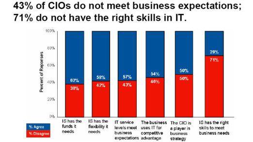 Gartner glaubt an den Super-CEO/CIO, doch noch ist der Status Quo ernüchternd.