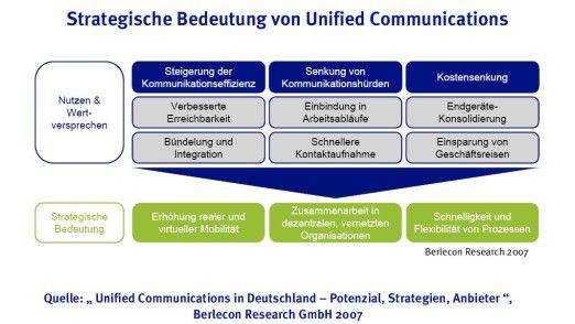 Von Flexibilität bis Mobilität: UCs haben strategische Bedeutung.