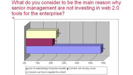 Web-2.0-Technologien: Der Umfrage zufolge mangelt es bei den meisten Führungskräften am Verständnis für die Vorteile.