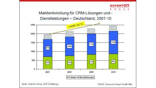 CRM-Markt in Deutschland im Zeitraum von 2007 bis 2010.