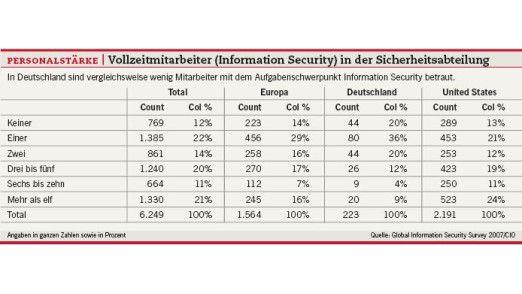 Personalstärke: Vollzeitmitarbeiter (Information Security) in der Sicherheitsabteilung.