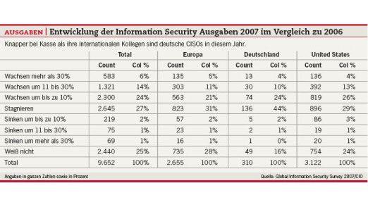 Ausgaben: Entwicklung der Information Security Ausgaben 2007 im Vergleich zu 2006.
