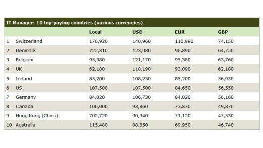 Unternehmen in Westeuropa und Nordamerika zahlen am meisten für IT-Experten.