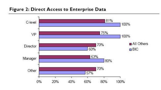 In besonders erfolgreichen Firmen haben mehr Mitarbeiter direkten Zugang zu Enterprise-Daten.