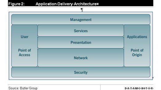 Einheitliche ITK-Architekturen stellen den sicheren Zugriff auf Anwendungen und Daten von jedem Ort und mit jedem Endgerät sicher.