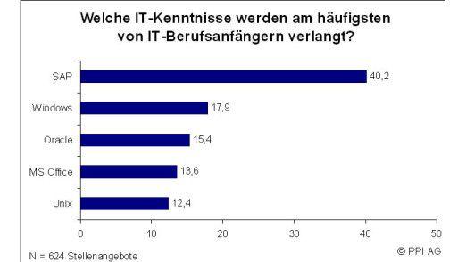 Berufsanfänger ohne SAP-Kenntnisse haben auf dem IT-Arbeitsmarkt praktisch keine Chance.