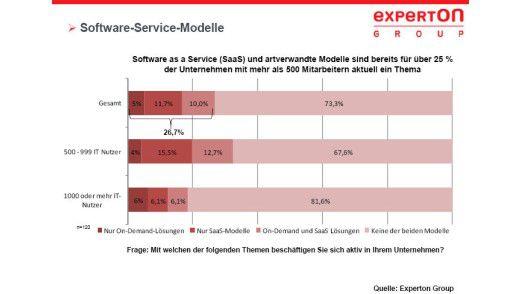 Software as a Service (SaaS) und On-Demand-Modelle werden für Unternehmen immer attraktiver.