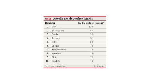 CRM: Anteile am deutschen Markt.